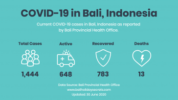 Updated Covid-19 Cases in Bali: Infographic